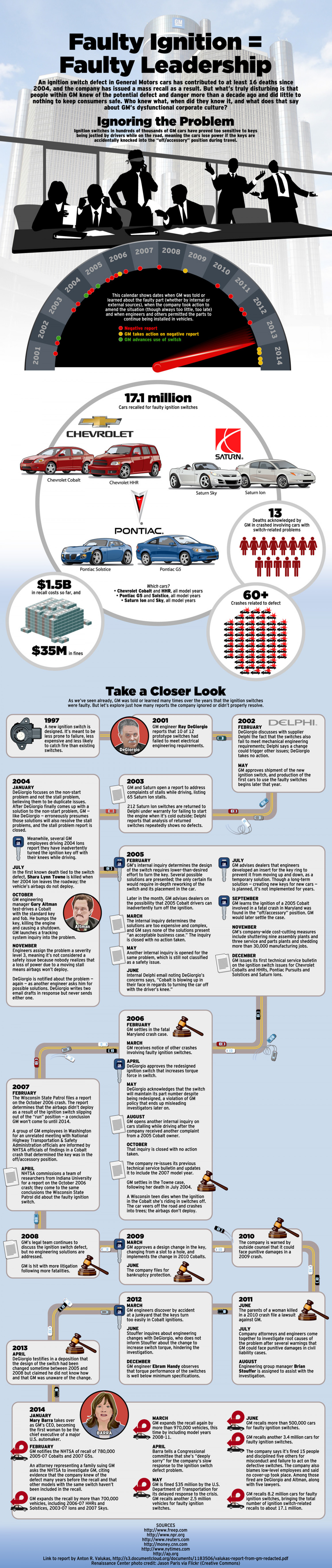 A Look Into GM's Failure to Act Infographic
