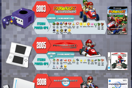 A Magnificient Kronology of Mario Kart Infographic