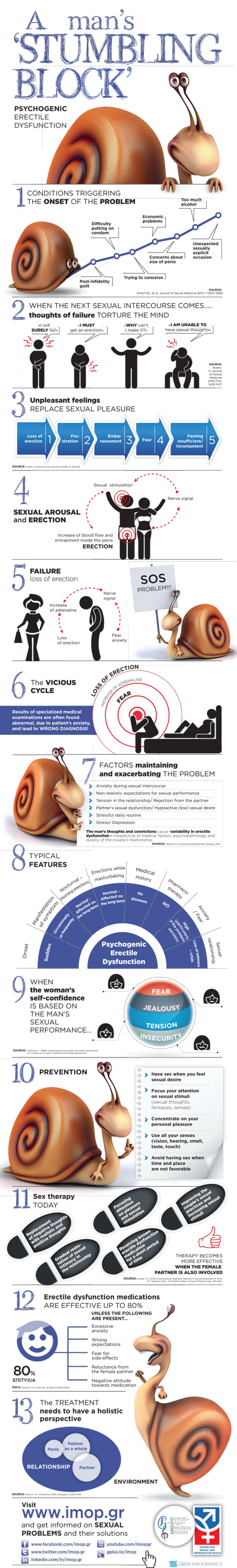 A mans Stumbling Block - Psychigenic Erectile Dysfunction Infographic
