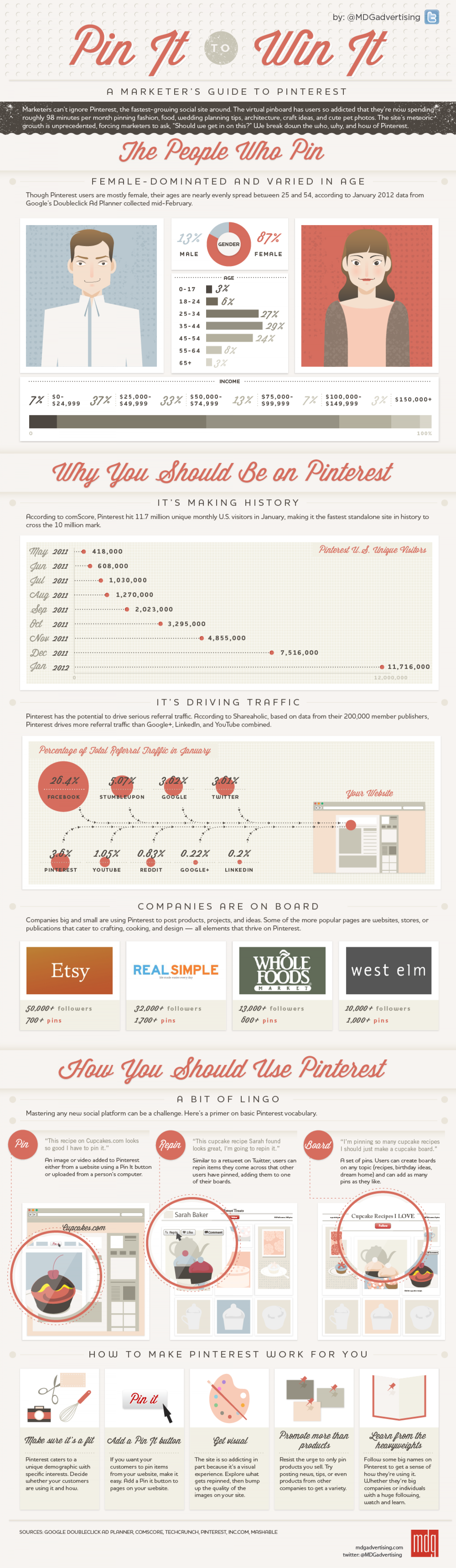 A Marketer's Guide To Pinterest: Pin It To Win It Infographic