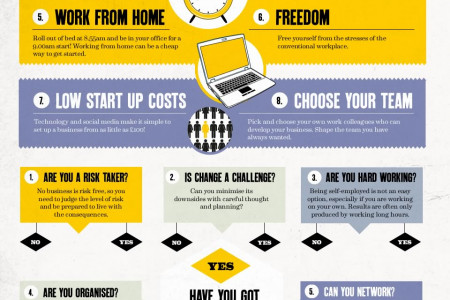 A mini guide to starting your own business Infographic