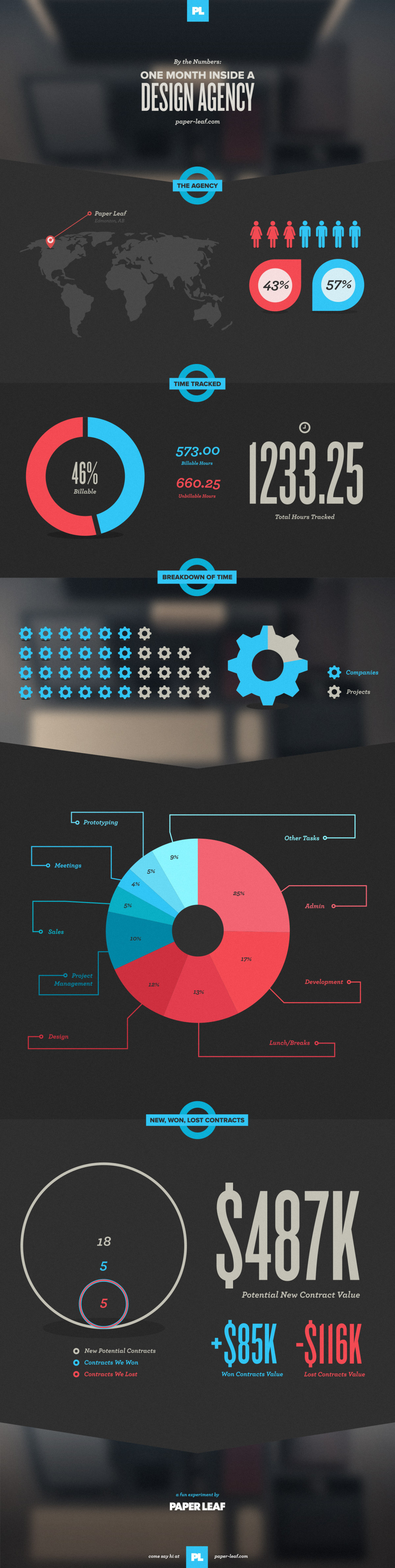 A Month in a Design Agency by the Numbers Infographic
