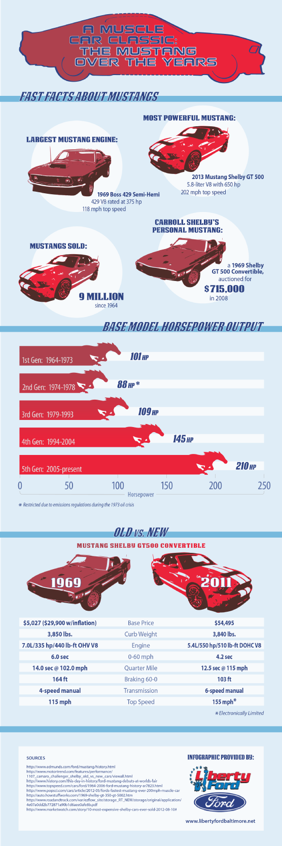 A Muscle Car Classic The Mustang Over The Years Visual Ly