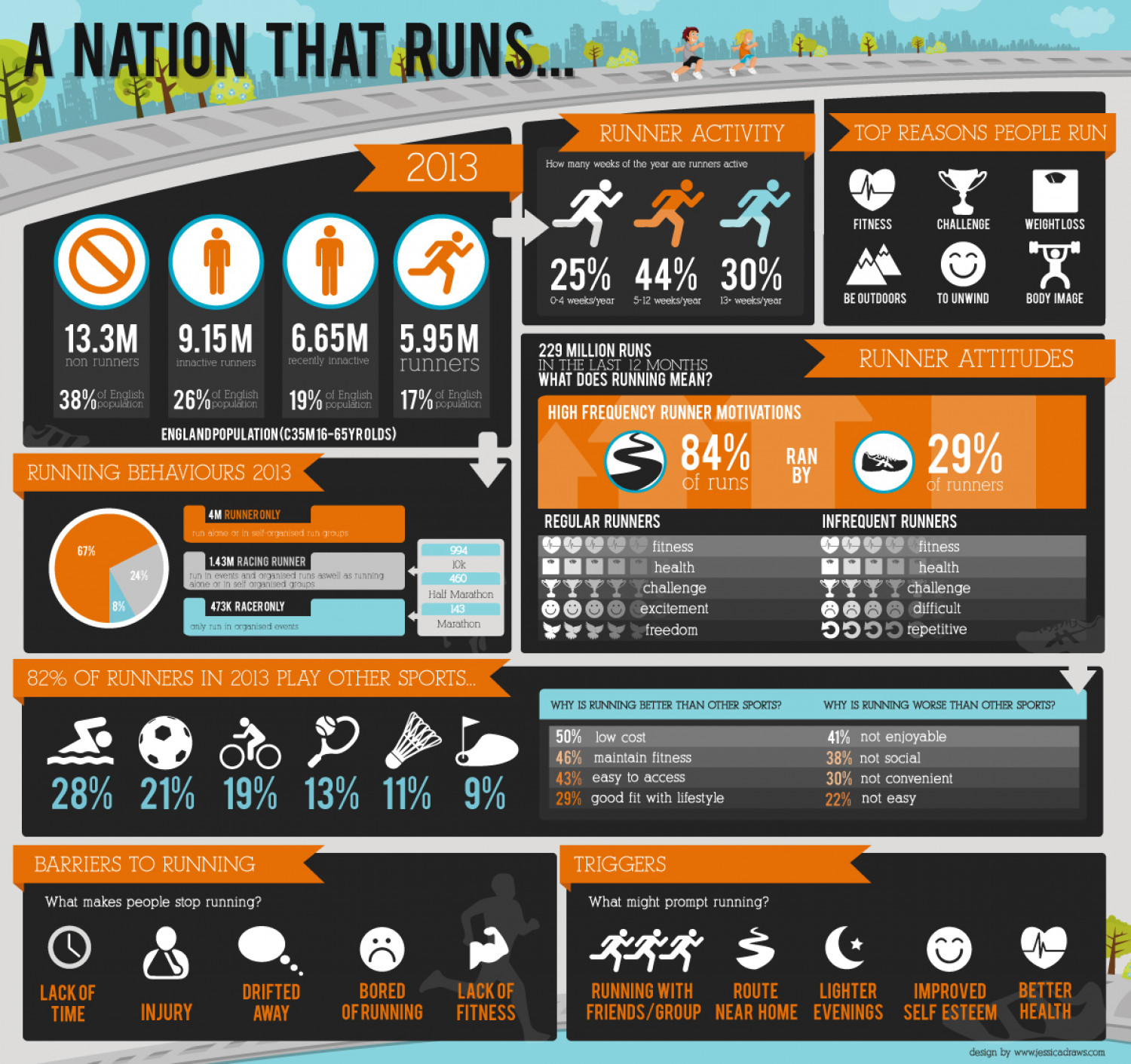 A Nation That Runs Infographic