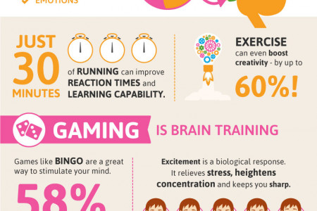 A New Approach To Brain Training Infographic