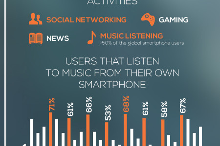 A New Era For Music? Infographic