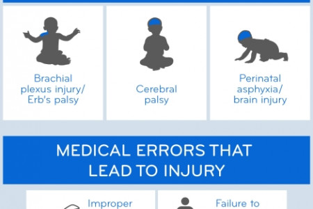 A PARENT'S GUIDE TO BIRTH INJURIES Infographic