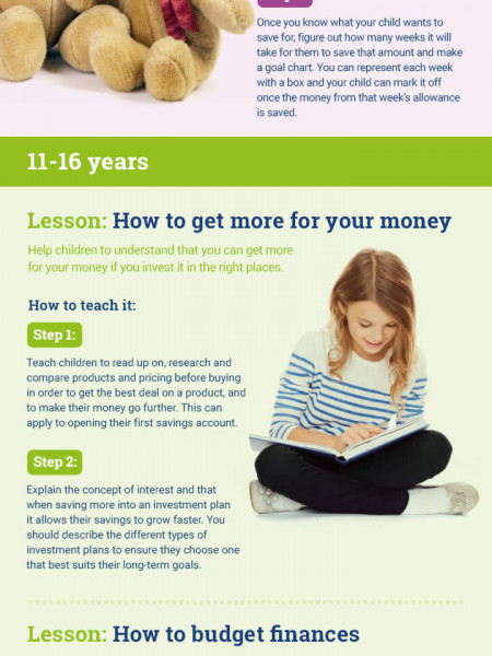 A Parent's Guide to Teaching Their Children About Money Infographic