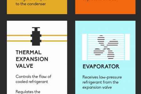 A Part-by-Part Look at Your Vehicle's Air Conditioning Unit Infographic