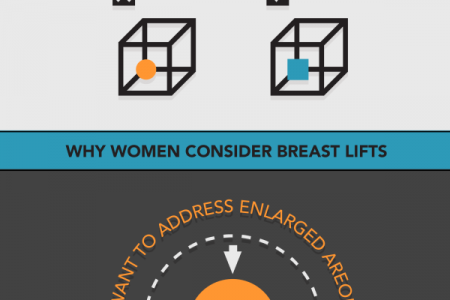 A Patient's Guide to Breast Surgeries Infographic