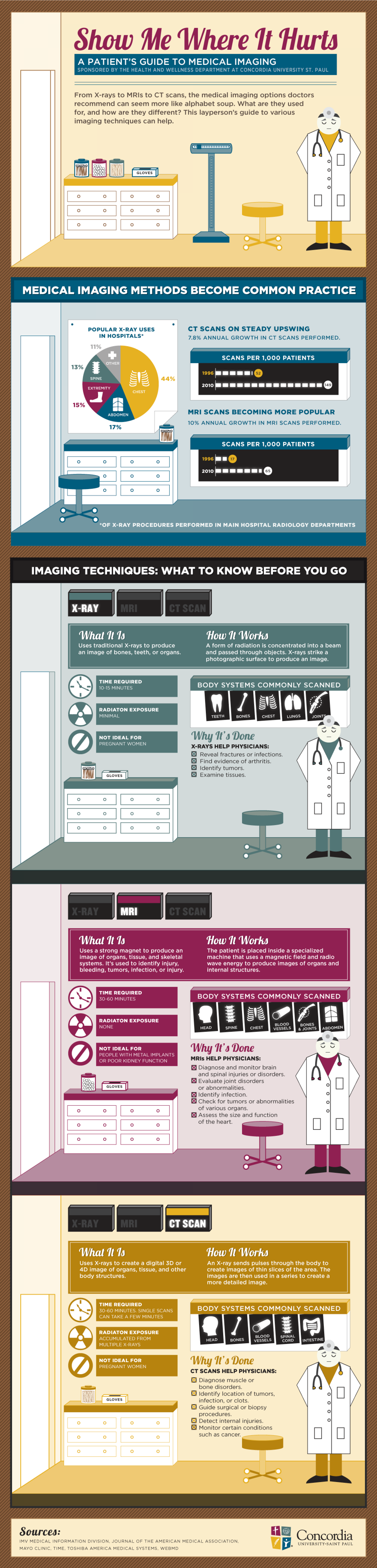A Patients Guide to Medical Imaging Infographic