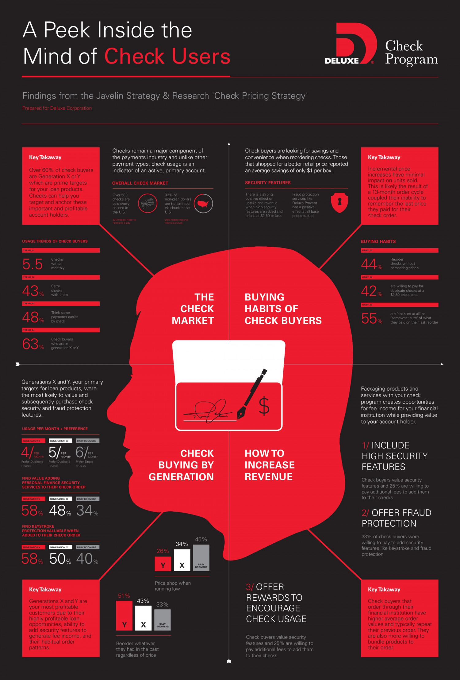A Peek Inside the Mind of Check Users Infographic