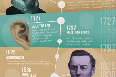 A Potted History of Eyeglasses Infographic