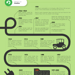 A Primer On Electric Cars Visual Ly