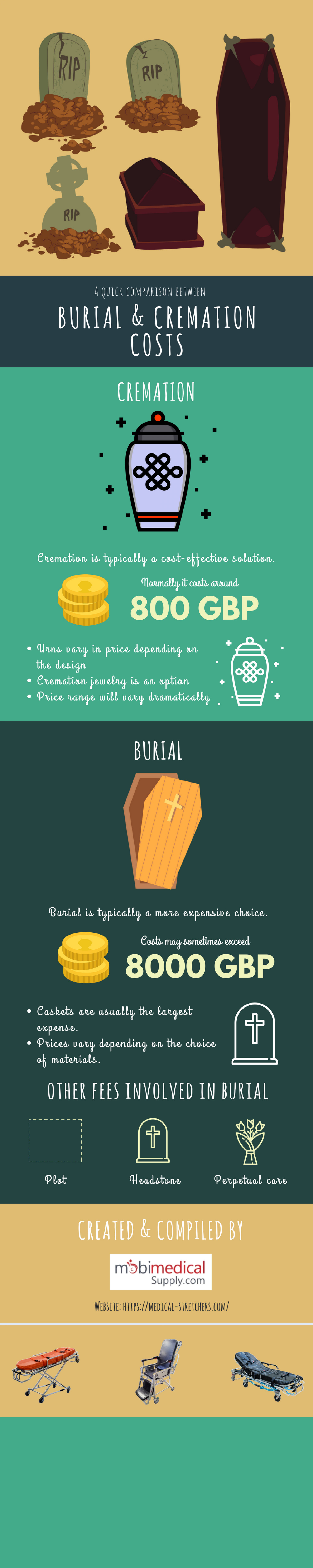 A Quick Comparison Between Burial & Cremation Costs Infographic Infographic