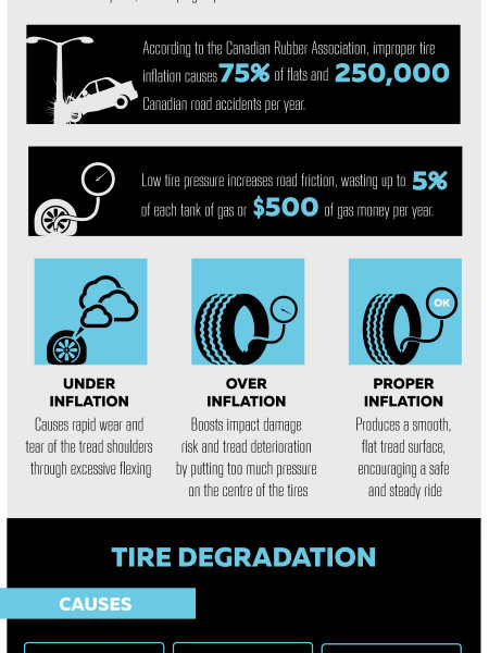 A Quick Guide to Automobile Tires Infographic