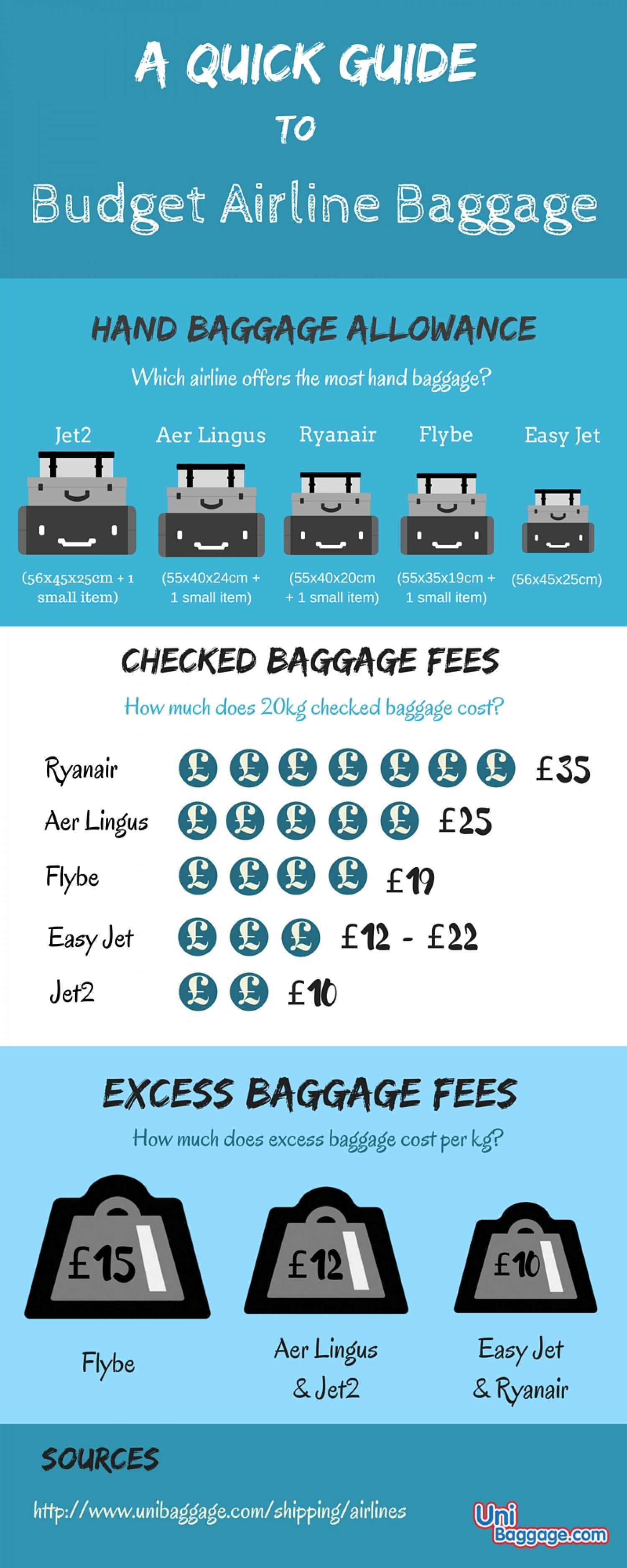 A Quick Guide To Budget Airline Baggage Infographic