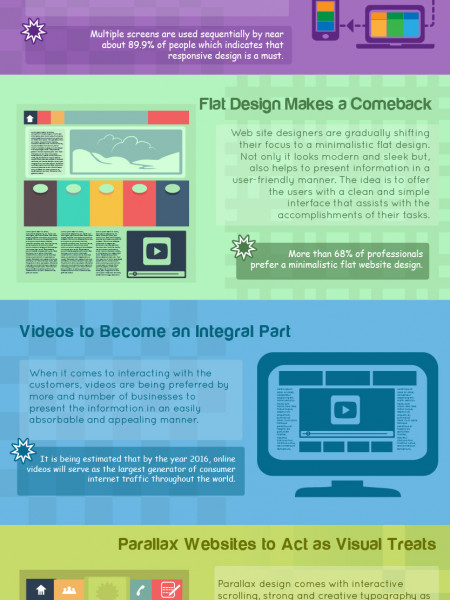 A Quick Look at the Latest Website Designing Trends Infographic
