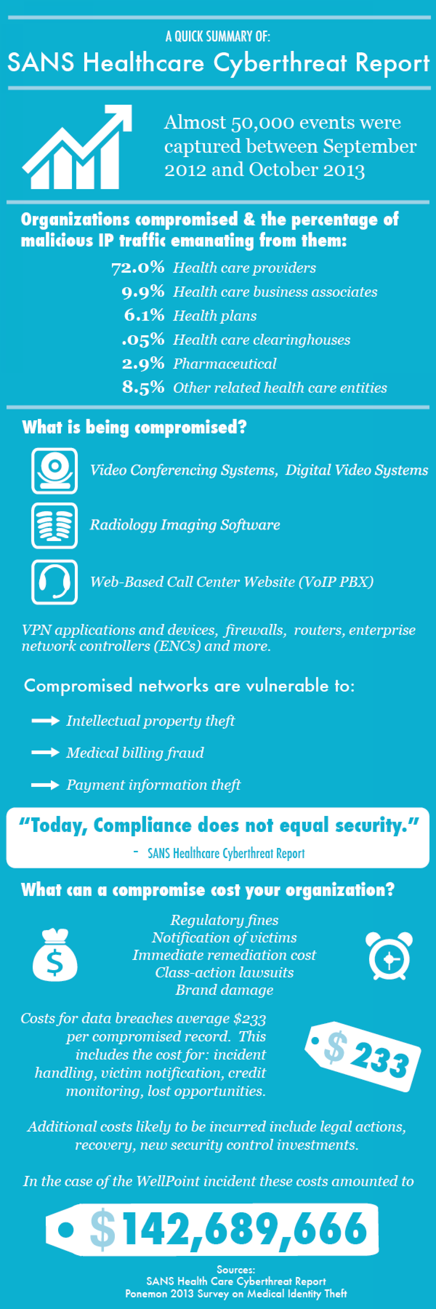 A Quick Review of SANS Healthcare Cyberthreat Report Infographic