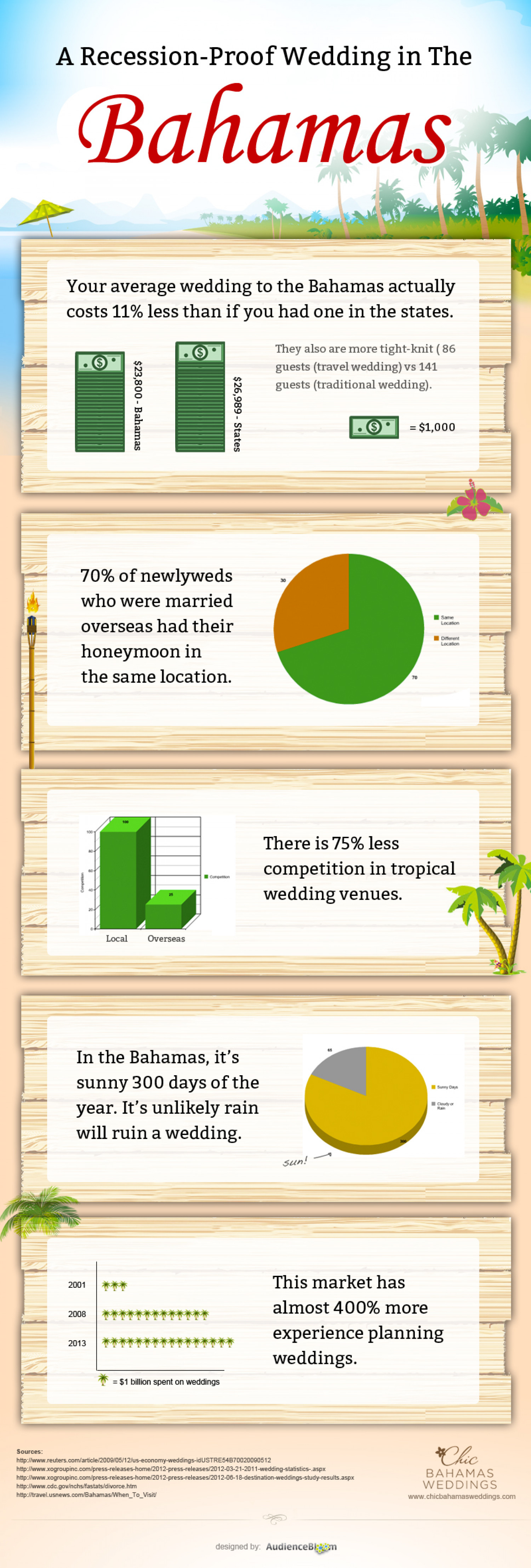 A Recession Proof Wedding in The Bahamas Infographic