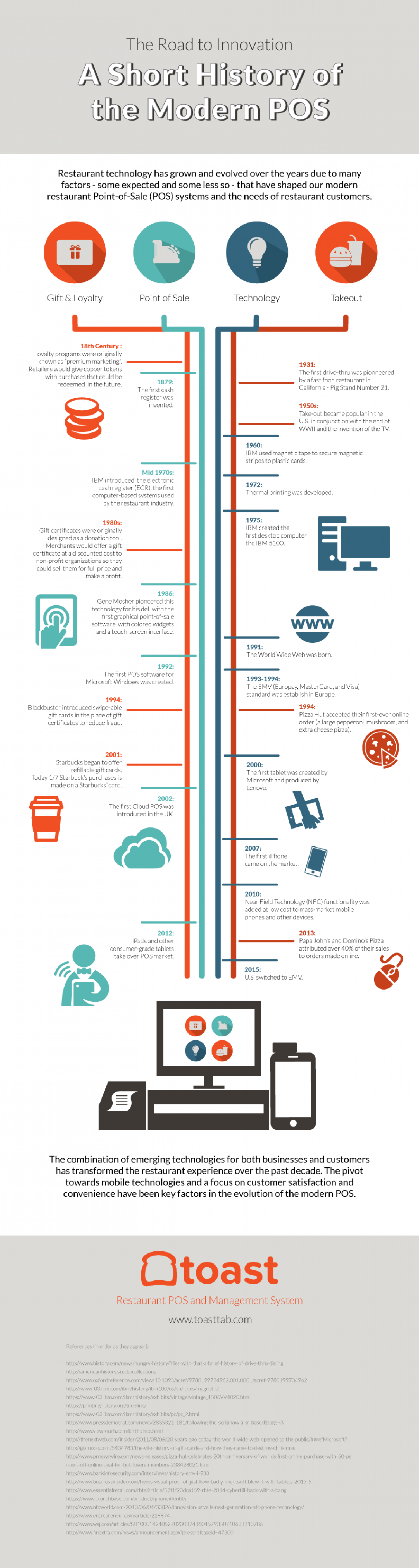 A Road to Innovation: A Short History of the Modern POS Infographic