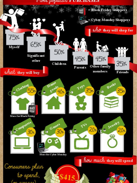 A Shoppers' Feast – Black Friday/Cyber Monday Infographic