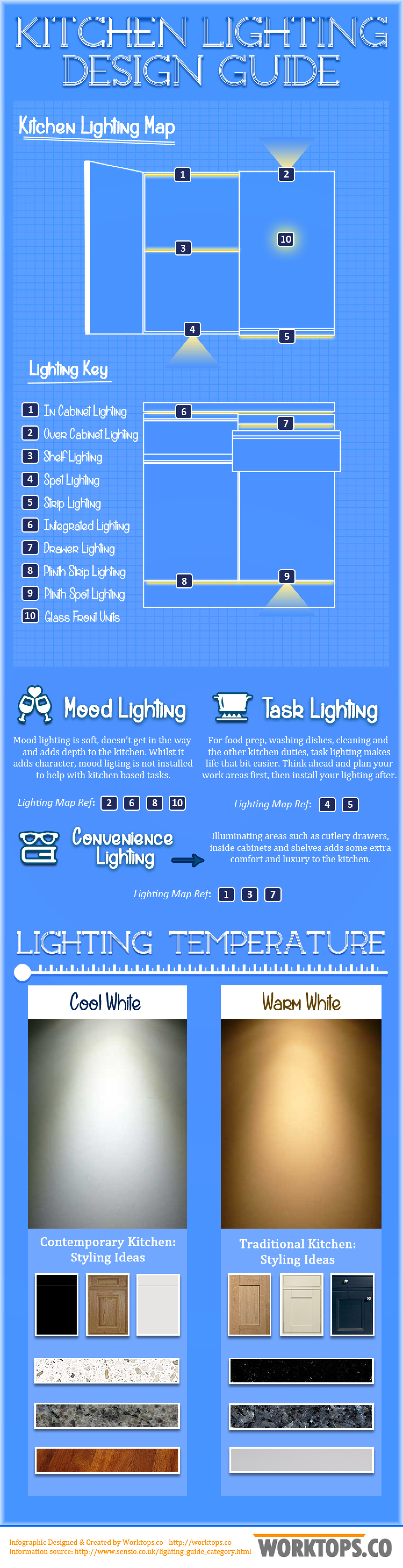 A Simple Design Guide For Kitchen Lighting