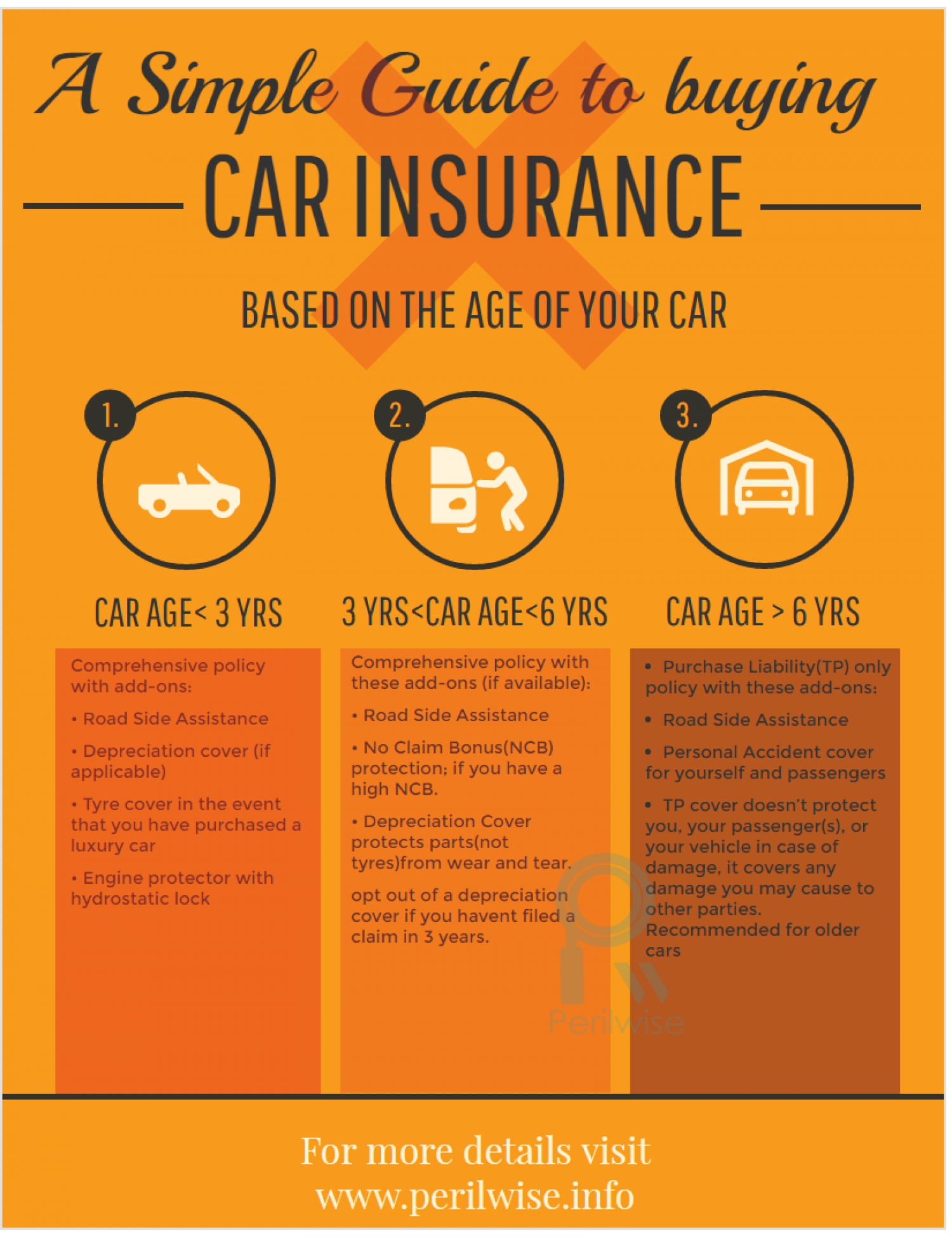 A Simple Guide to Buying Car Insurance  Infographic