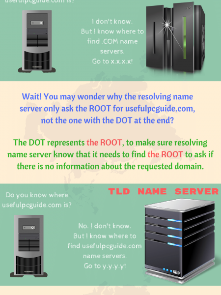 A Simple Guide To Explain How Does DNS Work Infographic