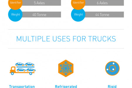 A Simplified Guide to Truck Specification Infographic