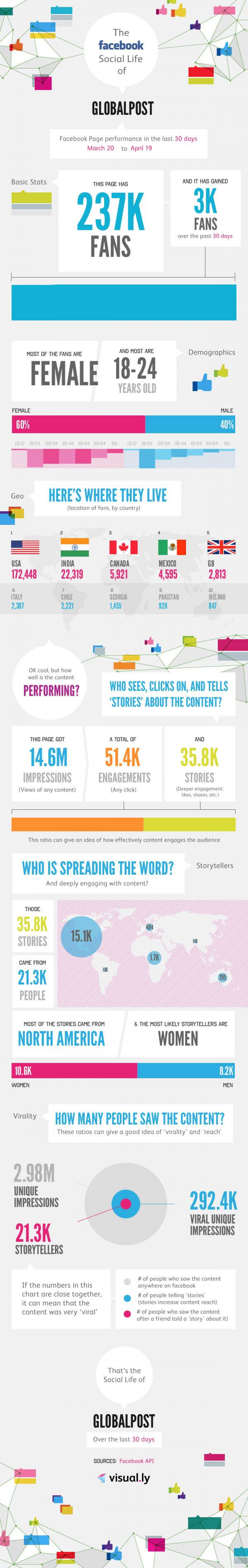 A snapshot of GlobalPost on Facebook Infographic