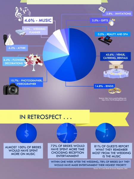 A Sound Investment In You Wedding Infographic