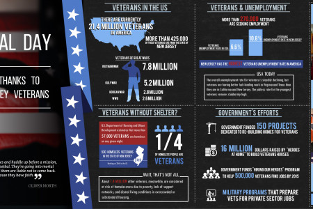 A Special Thanks to our New Jersey Veterans Infographic