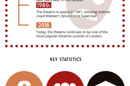 A Spotlight on the Palace Theatre Manchester Infographic