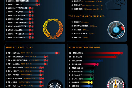 A Statistical History of the Brazilian F1 Grand Prix Infographic