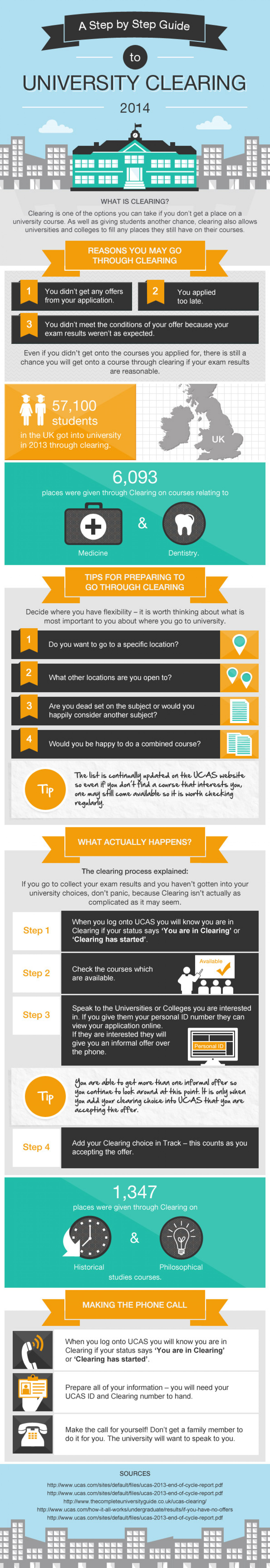 A Step by Step Guide to University Clearing 2014 Infographic