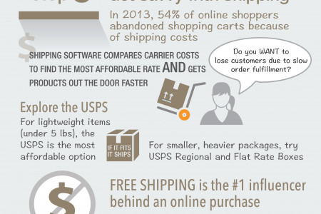 A Step-by-step Guide to Selling on Marketplaces Infographic
