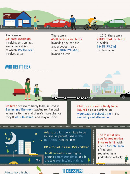 A stroll in the park? Getting pedestrian safety right Infographic