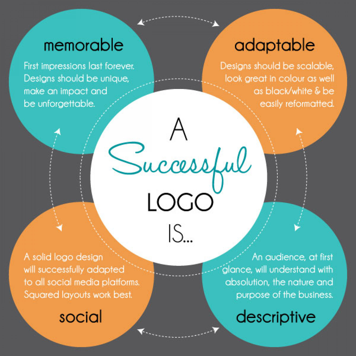A Successful Logo Design Is… Infographic