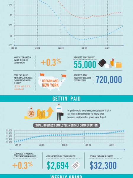 A Sunny Spot For Small Business Infographic