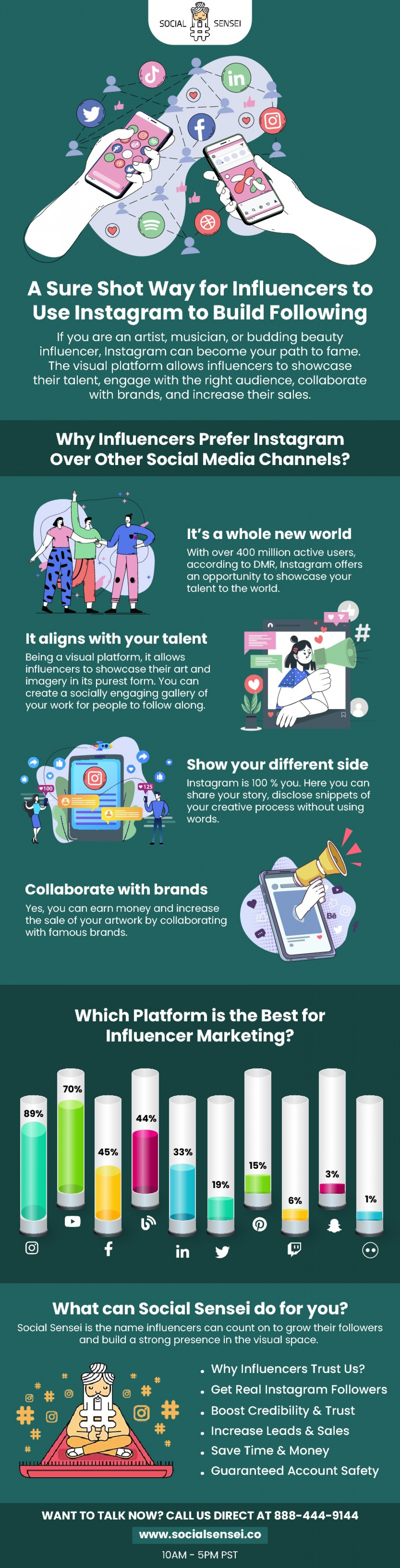 A Sure Shot Way for Influencers to Use Instagram to Build Following Infographic