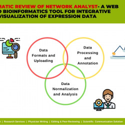 A systematic review of network analyst - Pubrica
