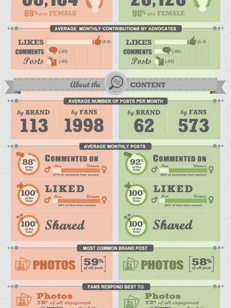 A Tale of Two Facebook Pages: Macy's vs. Nordstrom Infographic