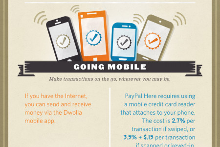 A Tale of Two Payment Startups: Dwolla vs PayPal Infographic