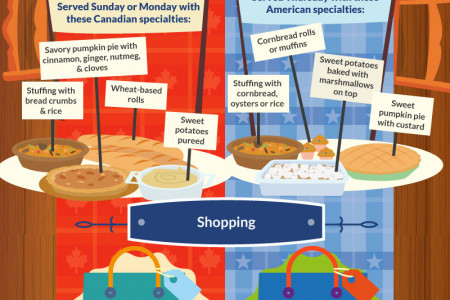 A Tale of Two Thanksgivings: Canadian VS American Thanksgiving Celebrations Infographic