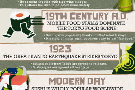 A Taste of History: Sushi Then and Now Infographic