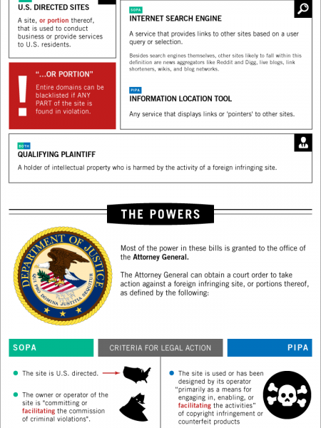 A Technical Examination of SOPA & PIPA  Infographic