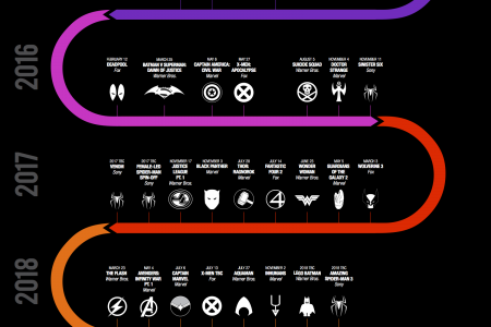 A Timeline of 6 Years of Comic Book Movies Infographic
