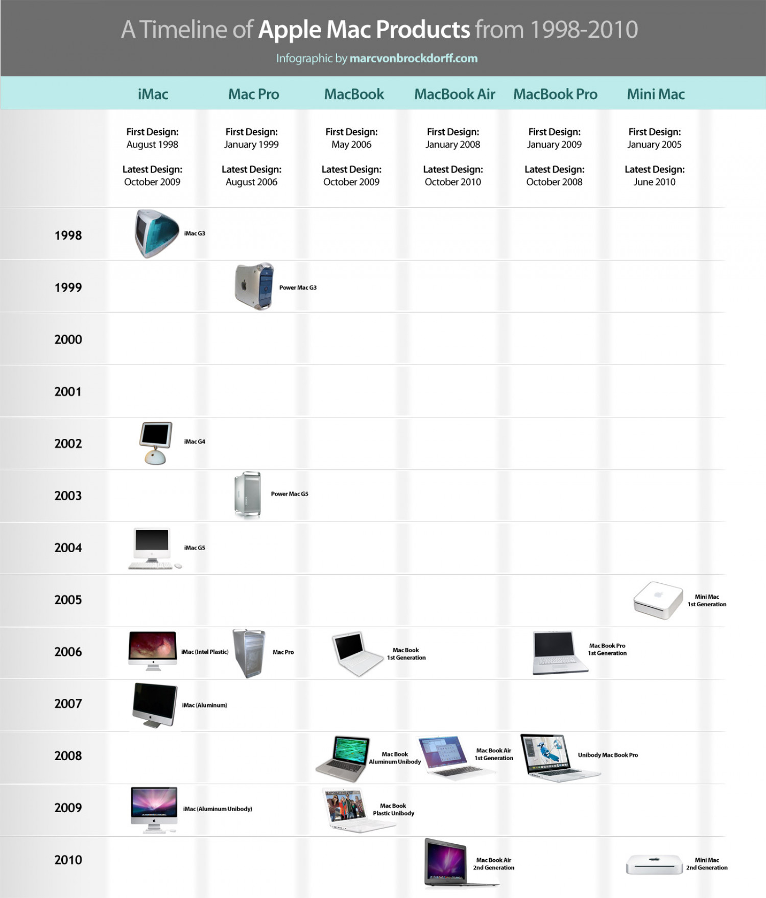 a timeline of apple mac products from 1998 2010 infographic infographic