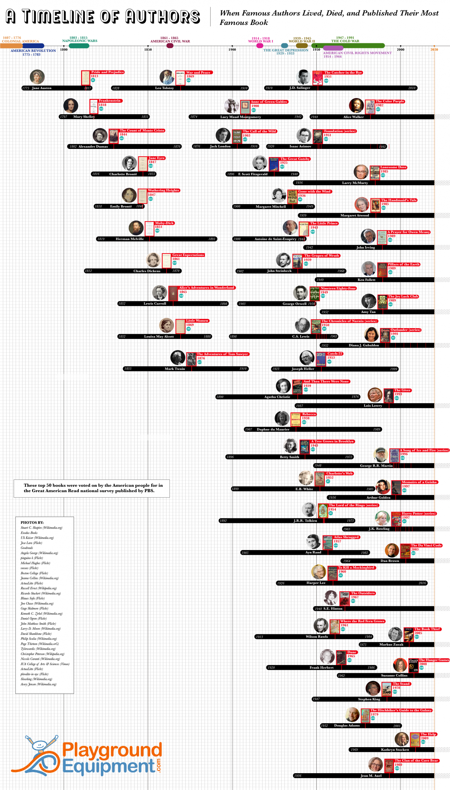 A Timeline of Authors Infographic